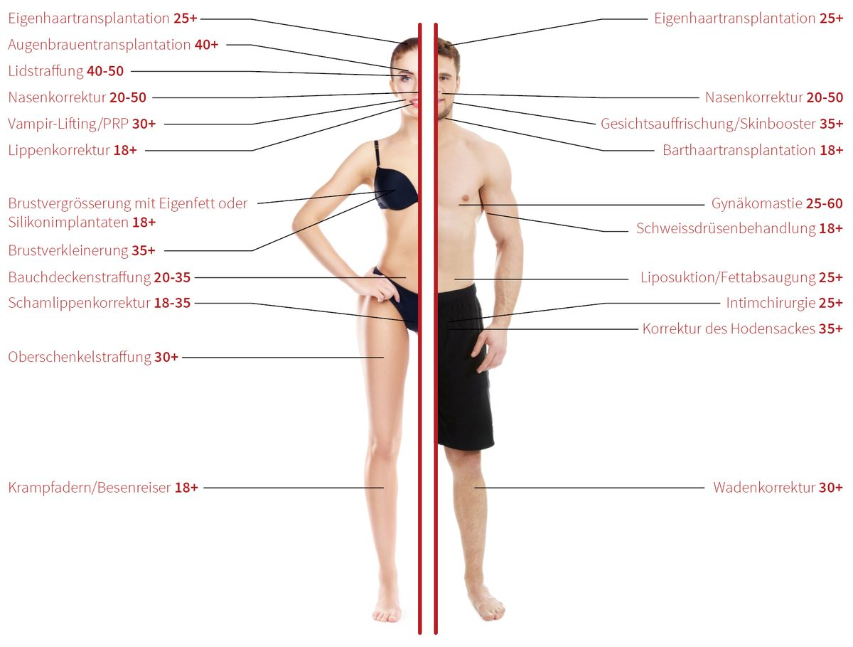 Infografik: Welche Beauty-OP's ab welchem Alter?