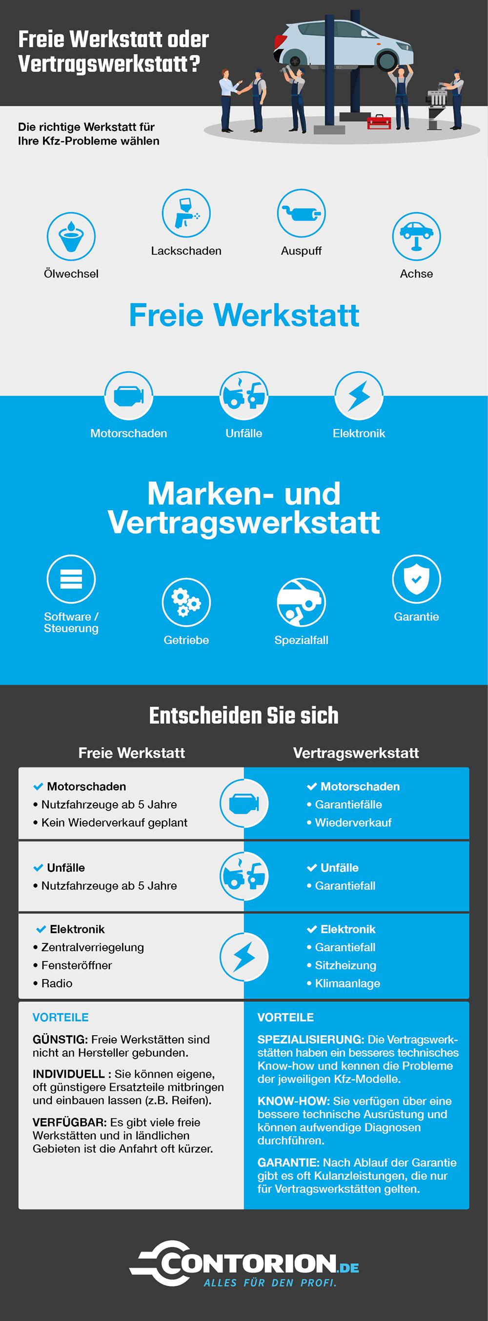 Infografik Werkstattwahl