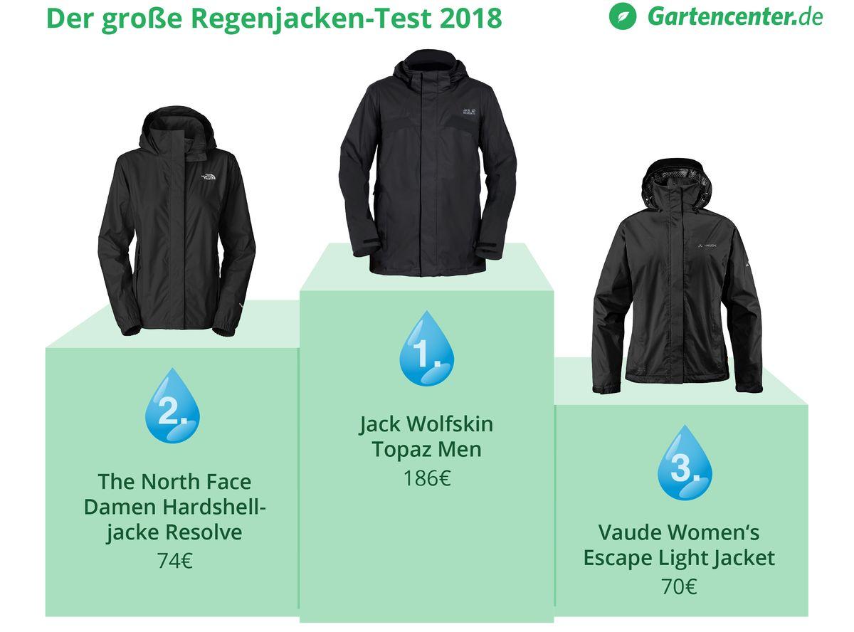 jack wolfskin damen regenjacke test