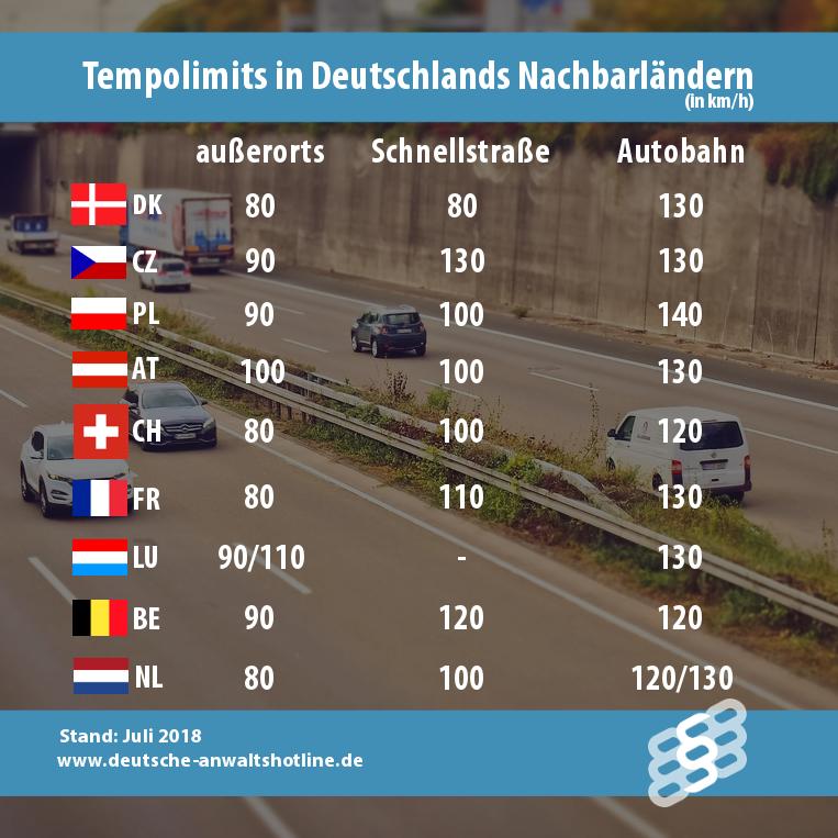 Tempolimits in Deutschlands Nachbarländern